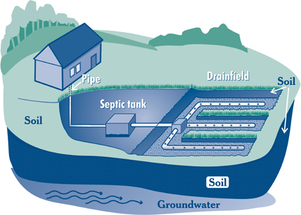 septic tank conventional system